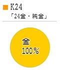 K24のグラフ