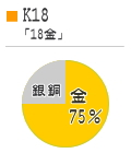 K18のグラフ