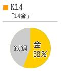 K14のグラフ