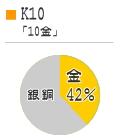 K10のグラフ